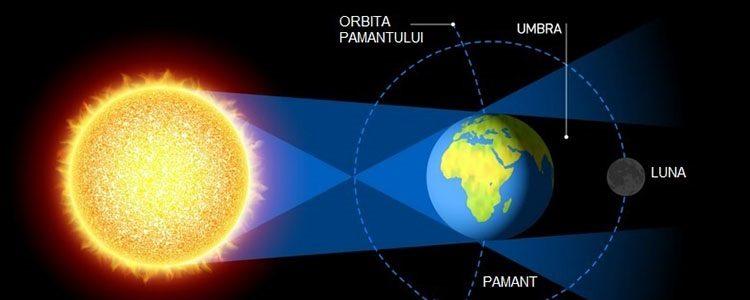 Tema 7 – Soarele. Pământul. Luna. Faze. Eclipse
