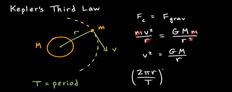 Tema 10 – Legile lui Kepler. Mișcările planetelor, asteroizilor și cometelor