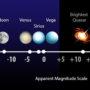 TEMA 15 – Scara mărimilor stelare